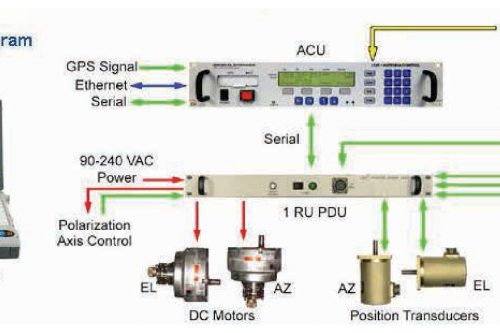 CPI Antenna Control System model 123T