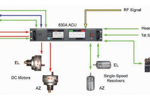 CPI Antenna Control System model 830A