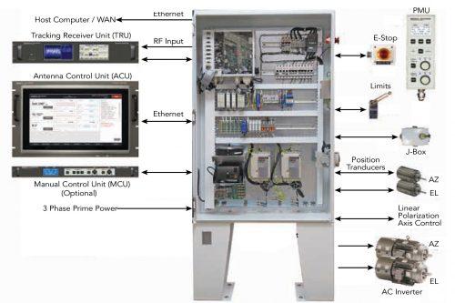 CPI Antenna Control System model 950A