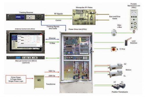 CPI Antenna Control System model 970A