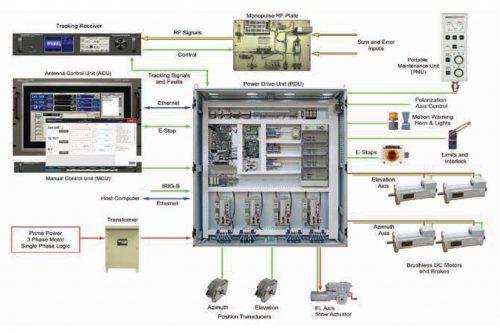CPI Antenna Control System model 990A