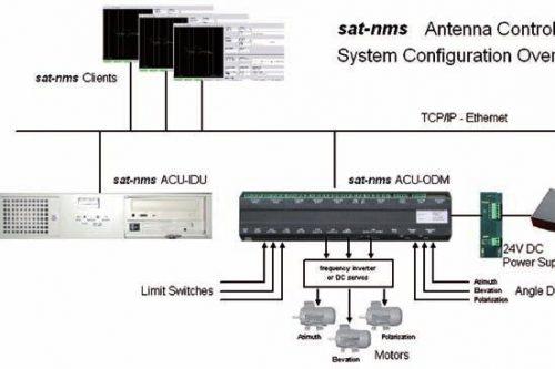 sat-nms schematics